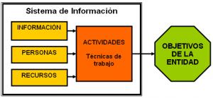 Esquema de un Sistema de Información